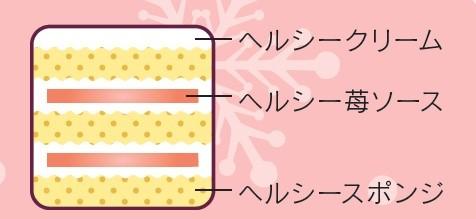 Xmasカロリーハーフ&糖質カット断面図