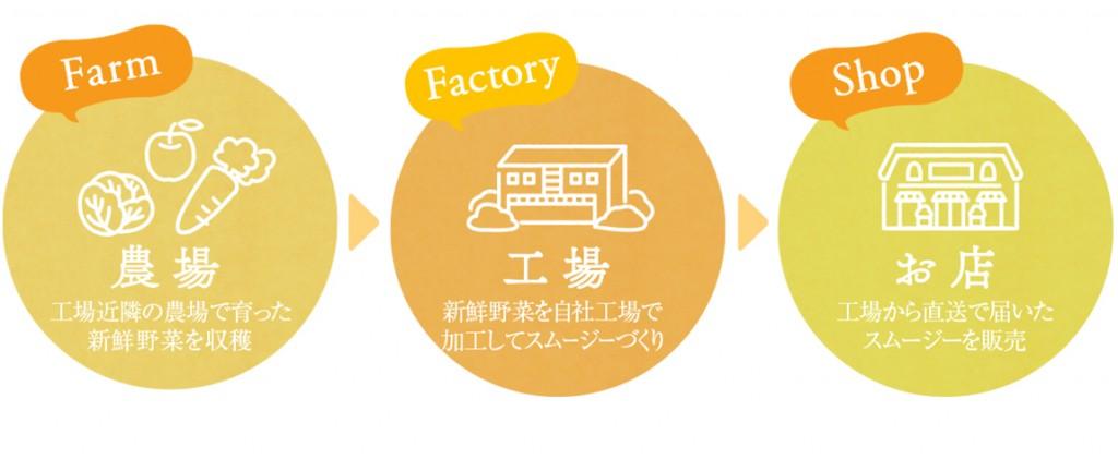 ファームファクトリー_画像